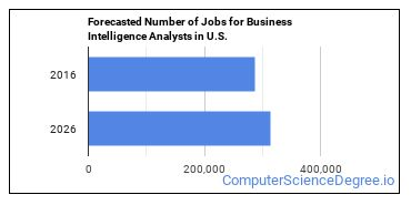 Forecasted Number of Jobs for Business Intelligence Analysts in U.S.