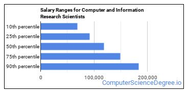 Salary Ranges for Computer and Information Research Scientists