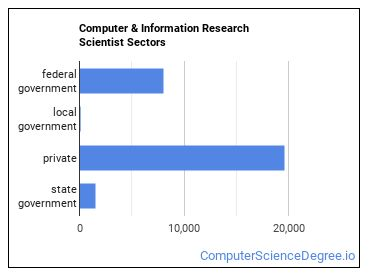 Computer & Information Research Scientist Sectors