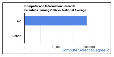 Computer and Information Research Scientists Earnings: GA vs. National Average