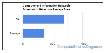 Computer and Information Research Scientists in GA vs. the Average State