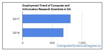 Computer and Information Research Scientists in GA Employment Trend