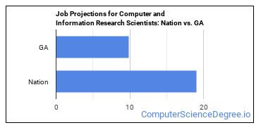 Job Projections for Computer and Information Research Scientists: Nation vs. GA