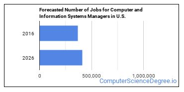 Forecasted Number of Jobs for Computer and Information Systems Managers in U.S.