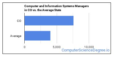 Computer and Information Systems Managers in CO vs. the Average State