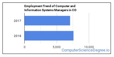 Computer and Information Systems Managers in CO Employment Trend