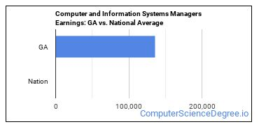 Computer and Information Systems Managers Earnings: GA vs. National Average