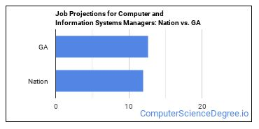 Job Projections for Computer and Information Systems Managers: Nation vs. GA