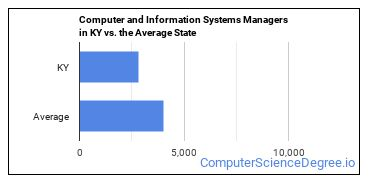 Computer and Information Systems Managers in KY vs. the Average State