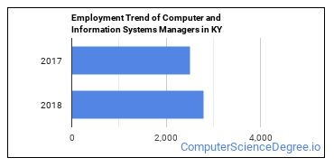 Computer and Information Systems Managers in KY Employment Trend