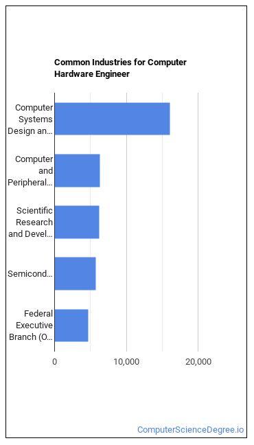 Computer Hardware Engineer Industries