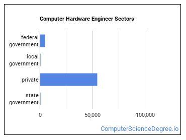 Computer Hardware Engineer Sectors