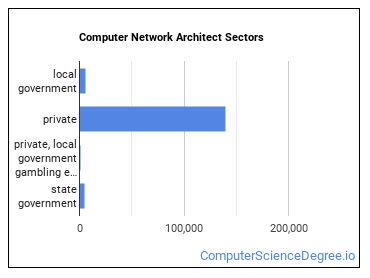 Computer Network Architect Sectors
