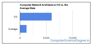 Computer Network Architects in CO vs. the Average State