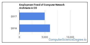 Computer Network Architects in CO Employment Trend