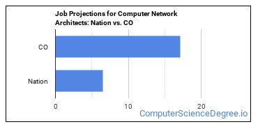 Job Projections for Computer Network Architects: Nation vs. CO