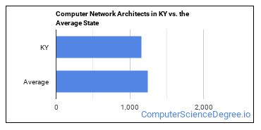 Computer Network Architects in KY vs. the Average State