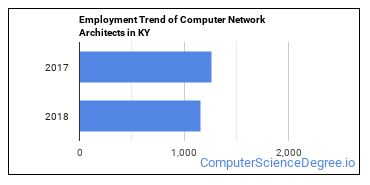 Computer Network Architects in KY Employment Trend