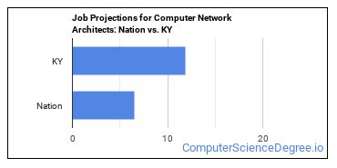 Job Projections for Computer Network Architects: Nation vs. KY
