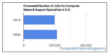 Forecasted Number of Jobs for Computer Network Support Specialists in U.S.