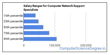 Salary Ranges for Computer Network Support Specialists