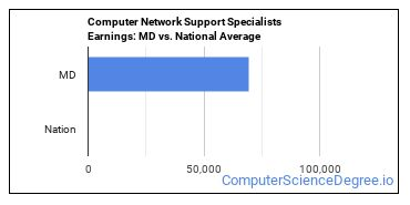 Computer Network Support Specialists Earnings: MD vs. National Average