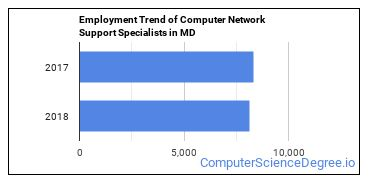 Computer Network Support Specialists in MD Employment Trend