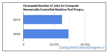 Forecasted Number of Jobs for Computer Numerically Controlled Machine Tool Programmers in U.S.