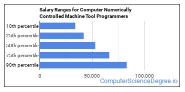 Salary Ranges for Computer Numerically Controlled Machine Tool Programmers
