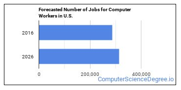 Forecasted Number of Jobs for Computer Workers in U.S.