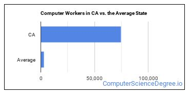 Computer Workers in CA vs. the Average State