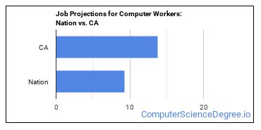 Job Projections for Computer Workers: Nation vs. CA