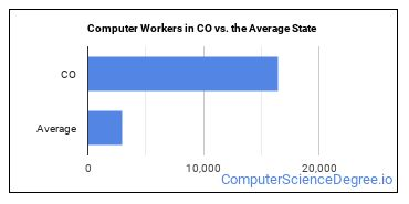 Computer Workers in CO vs. the Average State