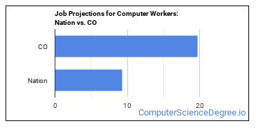 Job Projections for Computer Workers: Nation vs. CO