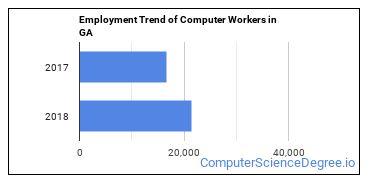 Computer Workers in GA Employment Trend
