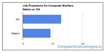 Job Projections for Computer Workers: Nation vs. GA