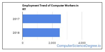Computer Workers in KY Employment Trend