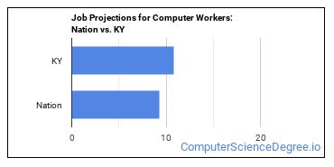 Job Projections for Computer Workers: Nation vs. KY