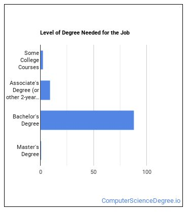 Computer Programmer Degree Level