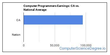 Computer Programmers Earnings: CA vs. National Average