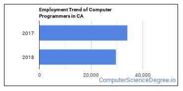 Computer Programmers in CA Employment Trend