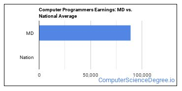 Computer Programmers Earnings: MD vs. National Average