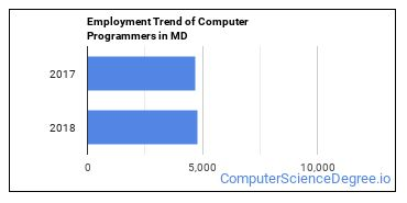 Computer Programmers in MD Employment Trend