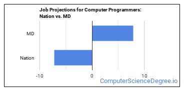 Job Projections for Computer Programmers: Nation vs. MD
