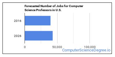 Forecasted Number of Jobs for Computer Science Professors in U.S.