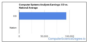 Computer Systems Analysts Earnings: CO vs. National Average