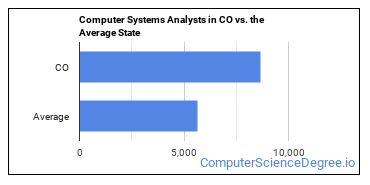 Computer Systems Analysts in CO vs. the Average State