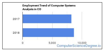 Computer Systems Analysts in CO Employment Trend