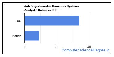 Job Projections for Computer Systems Analysts: Nation vs. CO