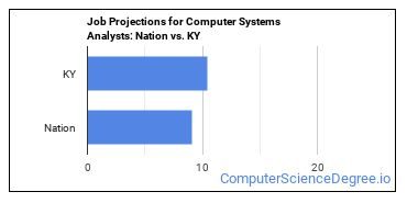 Job Projections for Computer Systems Analysts: Nation vs. KY